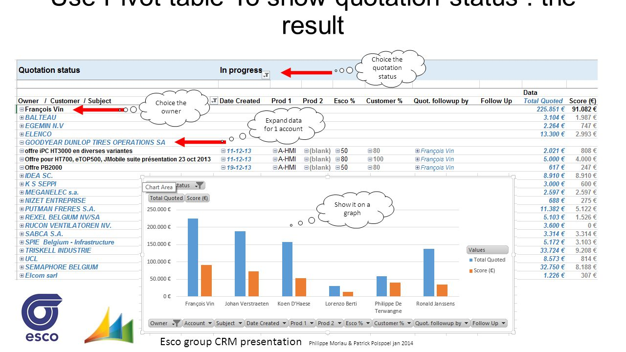 Use Pivot table To show quotation status : the result