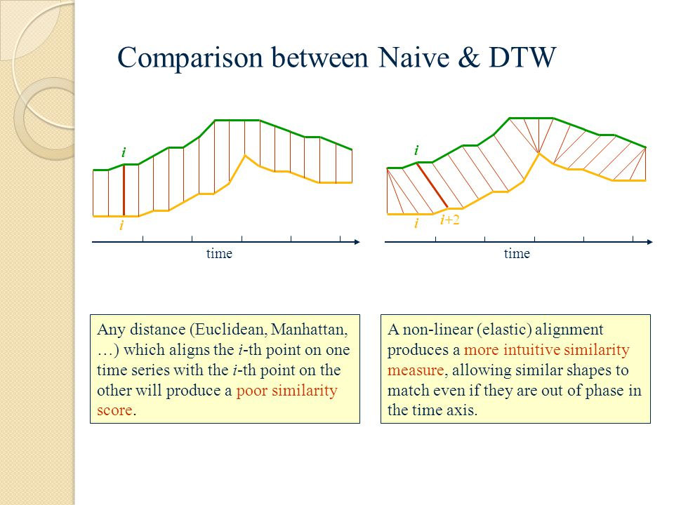 Comparison between Naive & DTW