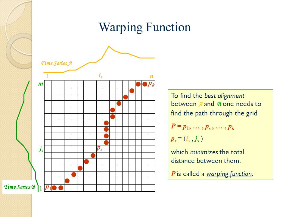 Warping Function Time Series A. 1. is. n. m. pk. To find the best alignment between A and B one needs to find the path through the grid.