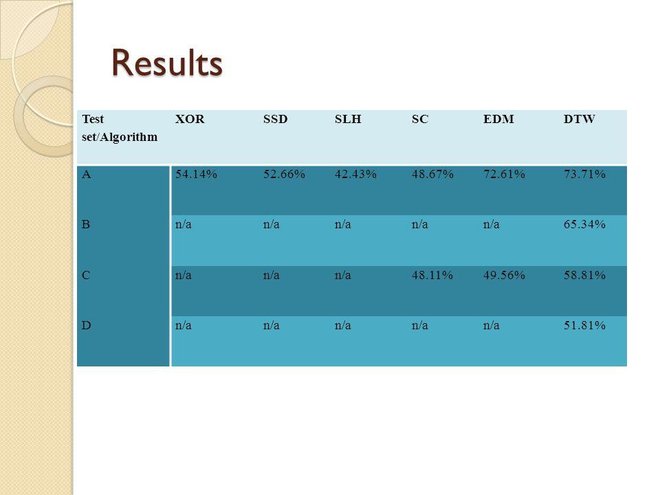 Results Test set/Algorithm XOR SSD SLH SC EDM DTW A 54.14% 52.66%