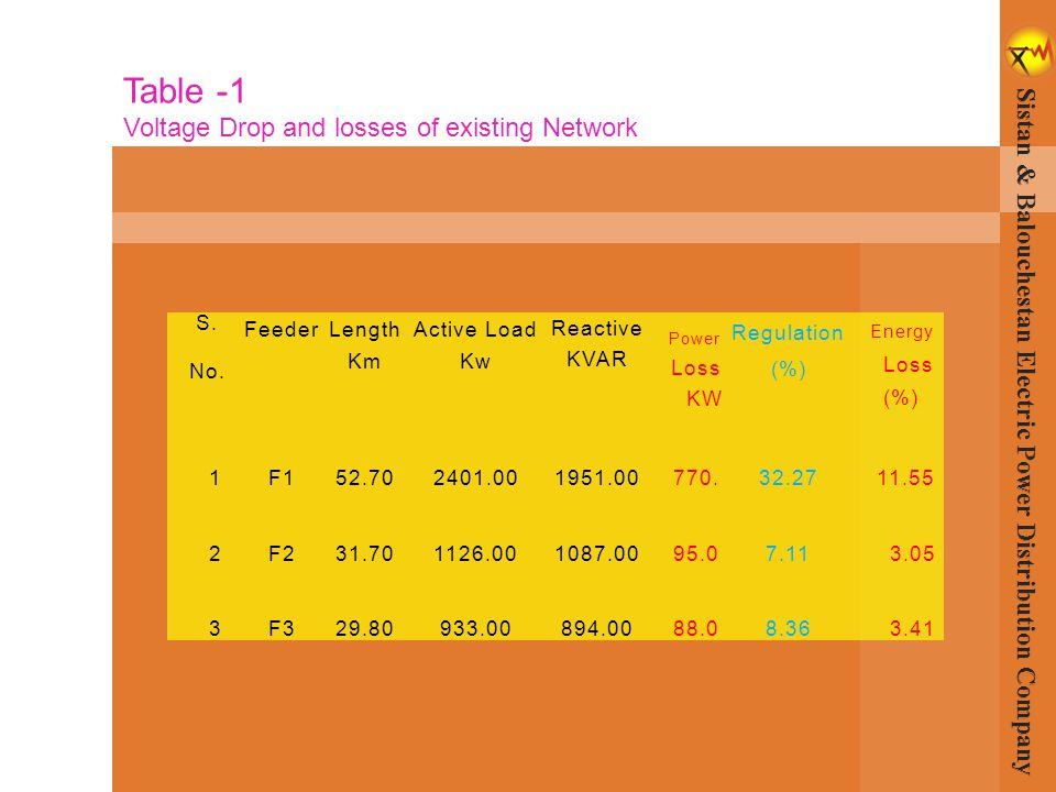 Table -1 Voltage Drop and losses of existing Network