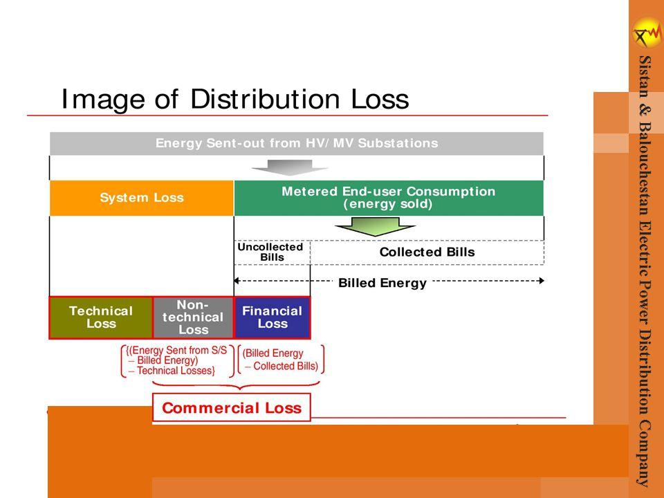 Sistan & Balouchestan Electric Power Distribution Company