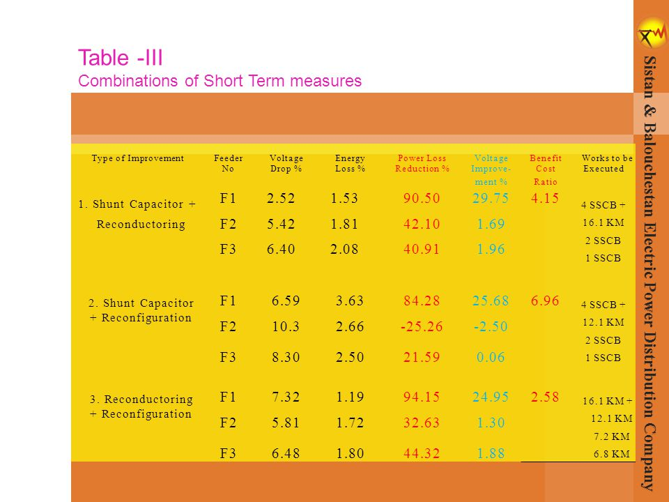 Table -III Combinations of Short Term measures