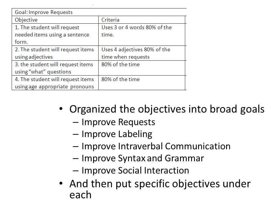 Organized the objectives into broad goals
