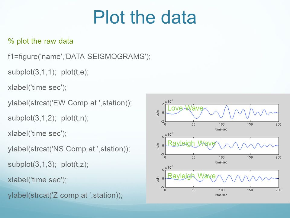 Plot the data