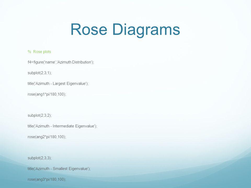Rose Diagrams % Rose plots f4=figure( name , Azimuth Distribution );