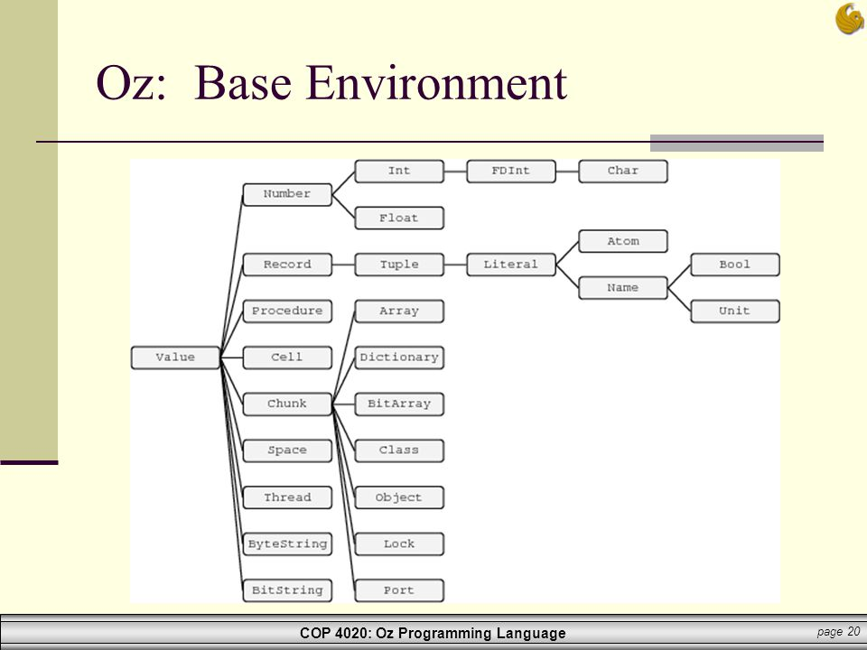 Oz: Base Environment