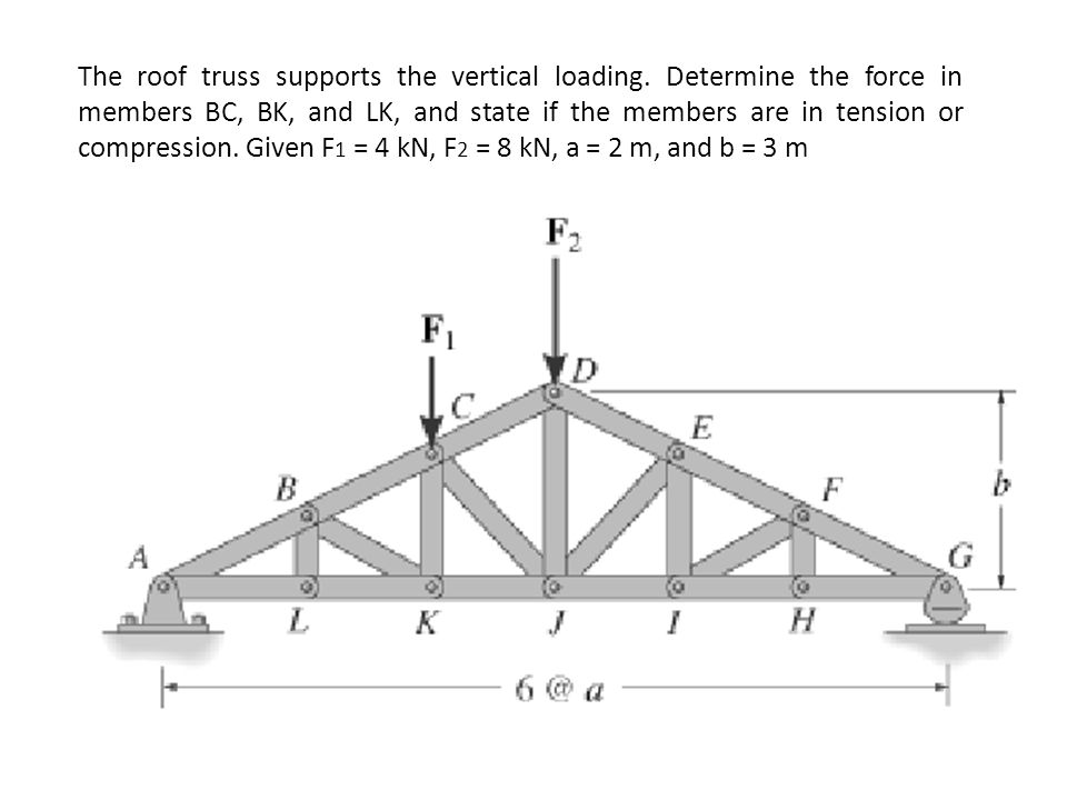 The roof truss supports the vertical loading