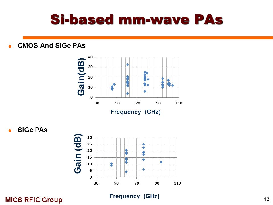 Si-based mm-wave PAs Gain(dB) Gain (dB) CMOS And SiGe PAs SiGe PAs
