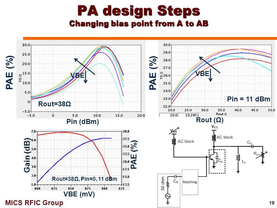 PA design Steps Changing bias point from A to AB