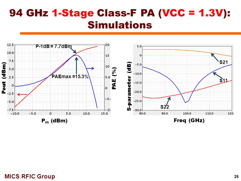 94 GHz 1-Stage Class-F PA (VCC = 1.3V): Simulations