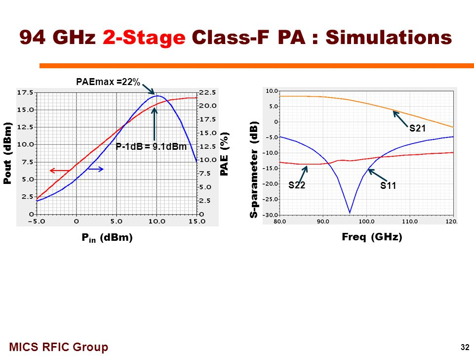 94 GHz 2-Stage Class-F PA : Simulations