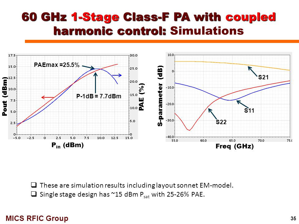 60 GHz 1-Stage Class-F PA with coupled harmonic control: Simulations