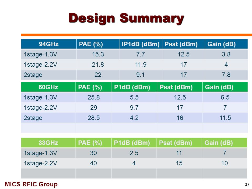 Design Summary 94GHz PAE (%) IP1dB (dBm) Psat (dBm) Gain (dB)