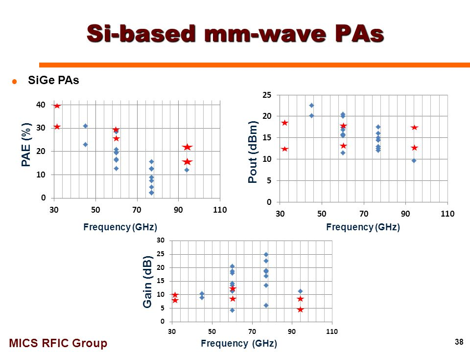 Si-based mm-wave PAs SiGe PAs PAE (%) Pout (dBm) Gain (dB)