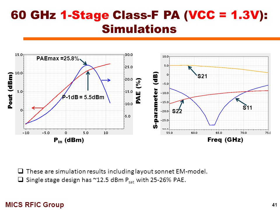 60 GHz 1-Stage Class-F PA (VCC = 1.3V): Simulations