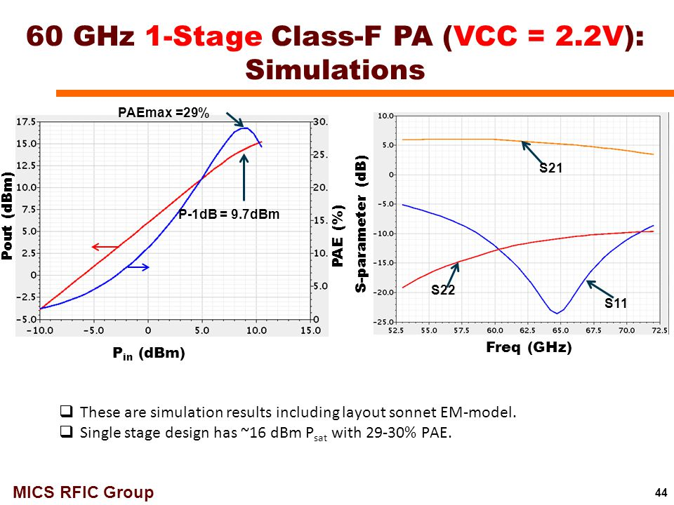 60 GHz 1-Stage Class-F PA (VCC = 2.2V): Simulations