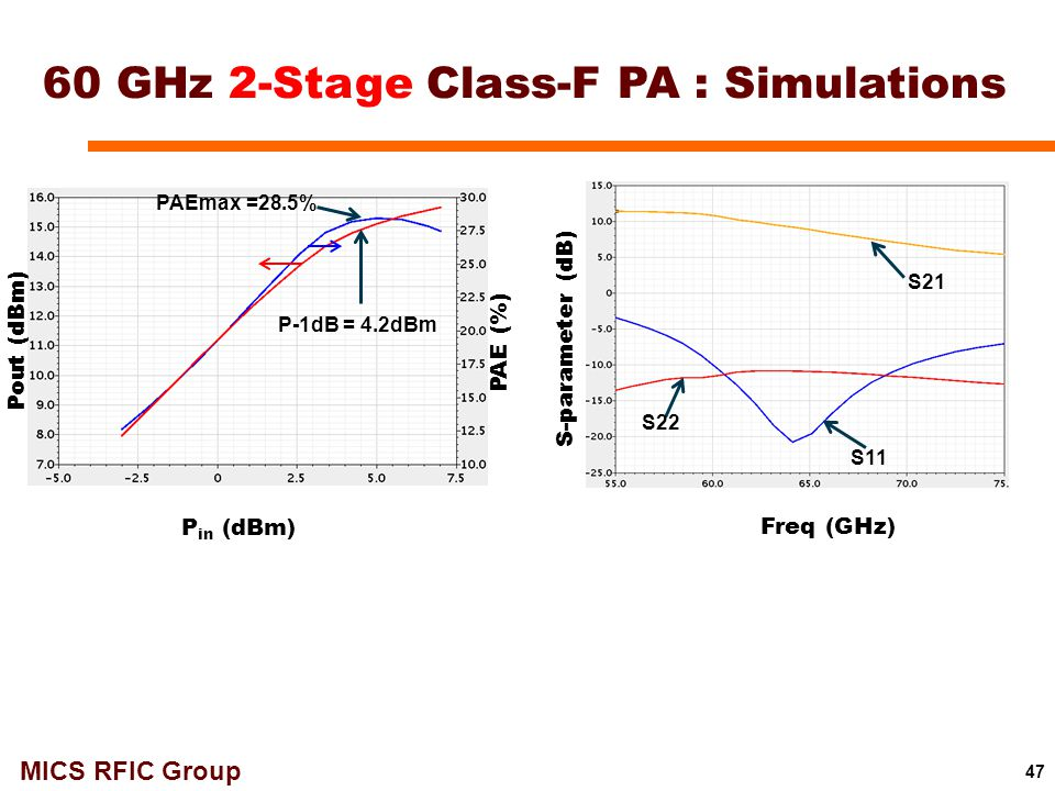 60 GHz 2-Stage Class-F PA : Simulations