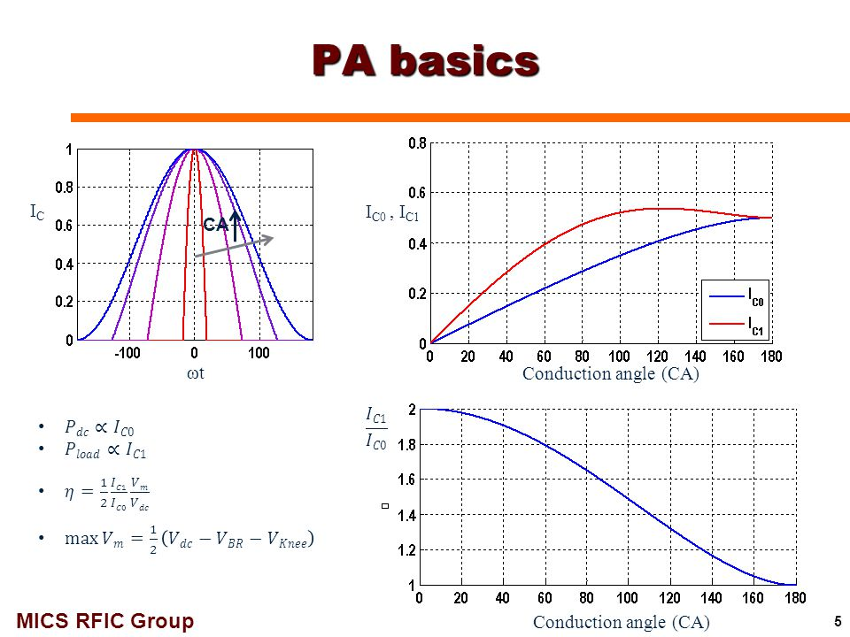 PA basics IC IC0 , IC1 CA ωt Conduction angle (CA) 𝐼𝐶1 𝐼𝐶0 𝑃𝑑𝑐∝𝐼𝐶0
