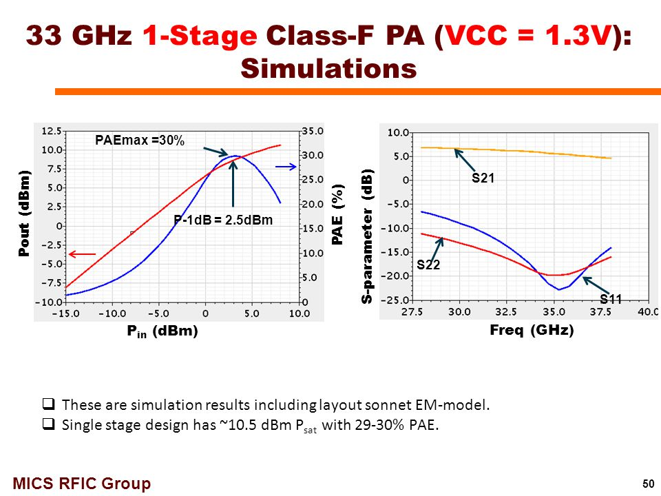 33 GHz 1-Stage Class-F PA (VCC = 1.3V): Simulations