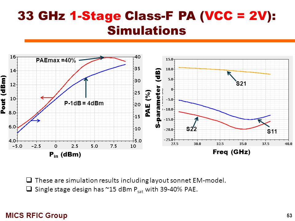 33 GHz 1-Stage Class-F PA (VCC = 2V): Simulations