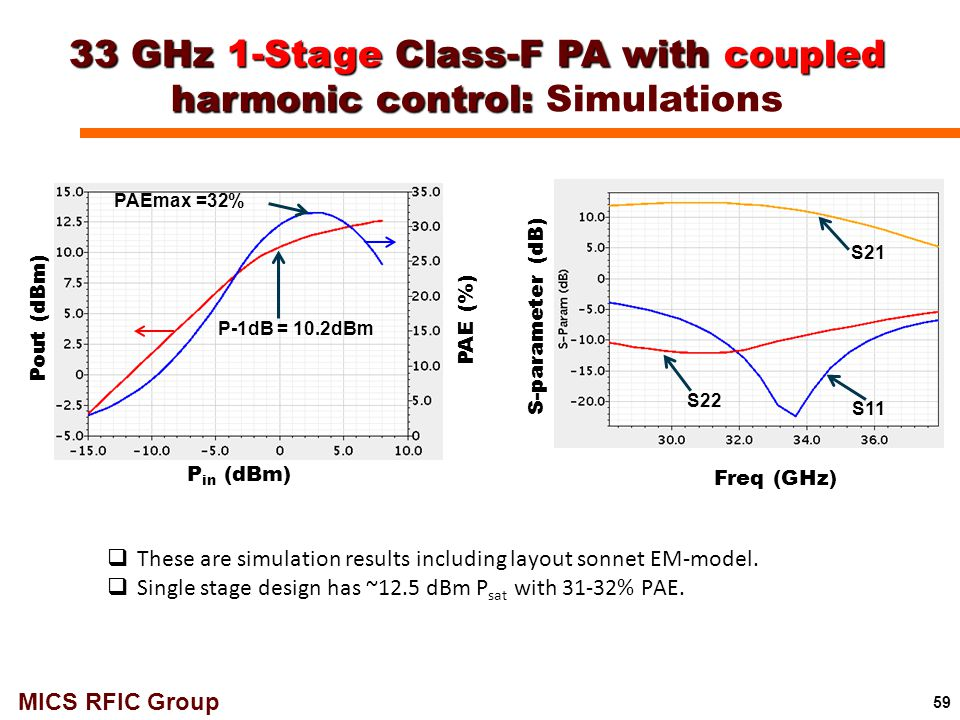 33 GHz 1-Stage Class-F PA with coupled harmonic control: Simulations