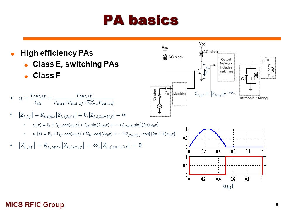 PA basics High efficiency PAs Class E, switching PAs Class F ω 0 t