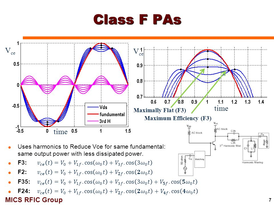 Class F PAs Vce Vce time time Maximally Flat (F3)