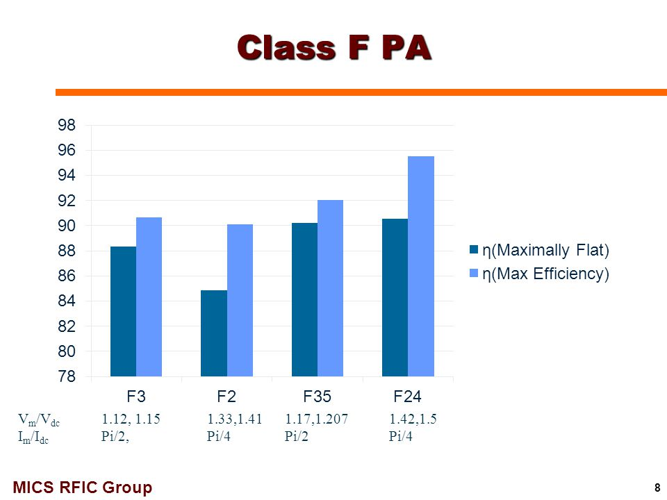 Class F PA Vm/Vdc Im/Idc 1.12, 1.15 Pi/2, 1.33,1.41 Pi/4 1.17,1.207