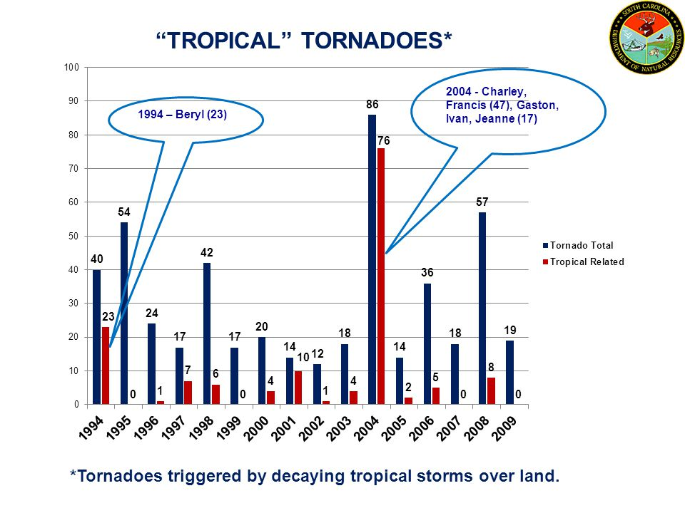 TROPICAL TORNADOES*