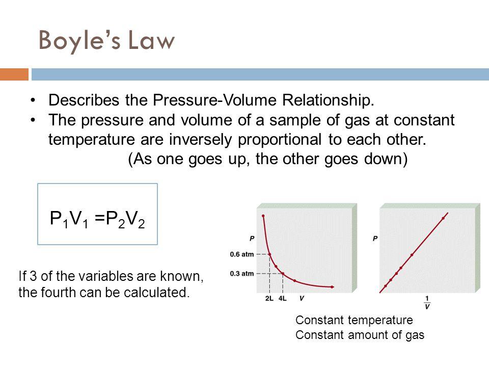 Boyle's Law P1V1 =P2V2 Describes the Pressure-Volume Relationship.
