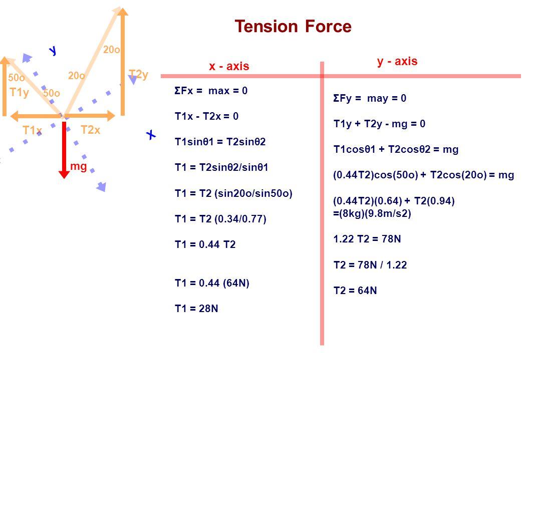 Tension Force y y - axis x - axis T2y T1y T1x T2x X mg ΣFx = max = 0
