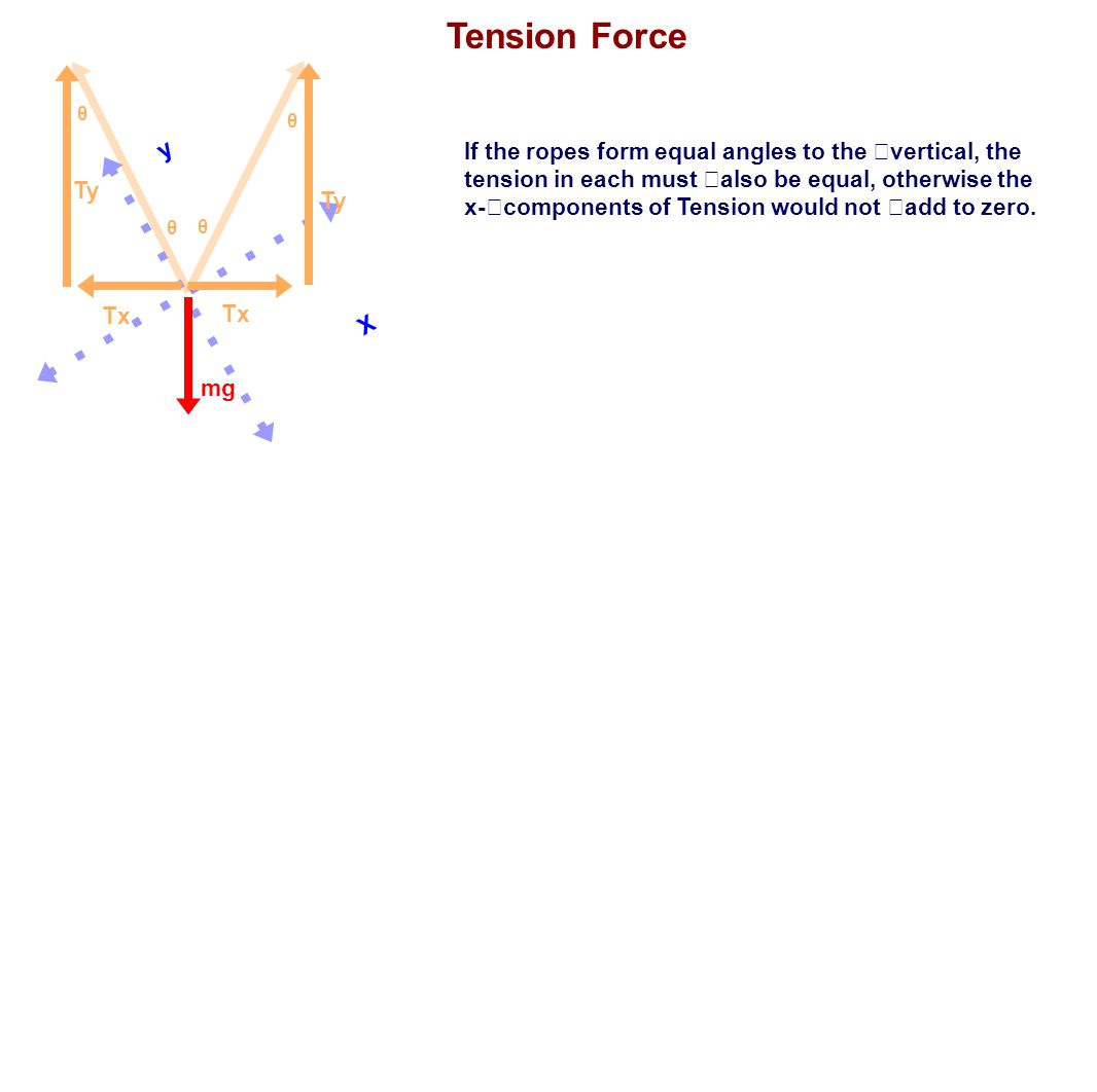 Tension Force θ. θ. y. X.