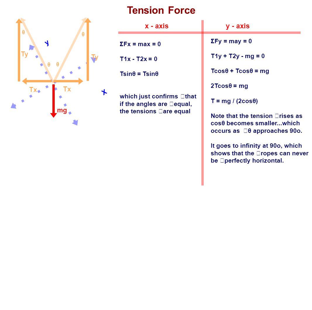 Tension Force x - axis y - axis y Ty Ty Tx Tx X mg ΣFy = may = 0