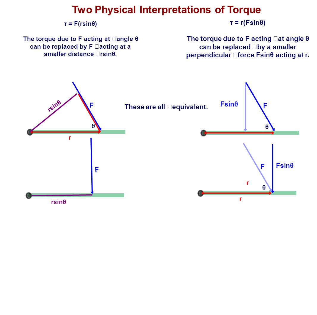 Two Physical Interpretations of Torque These are all equivalent.
