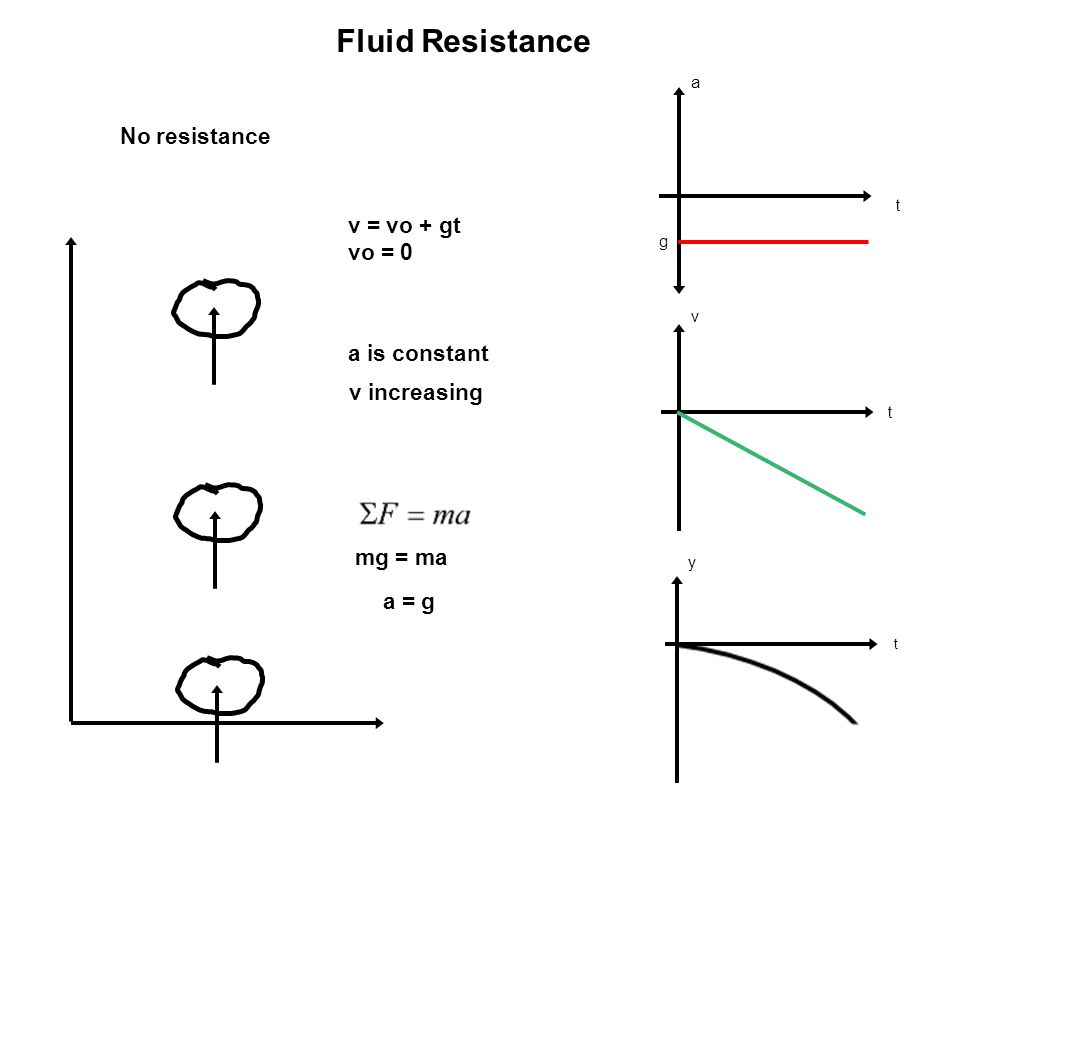 Fluid Resistance No resistance v = vo + gt vo = 0 a is constant