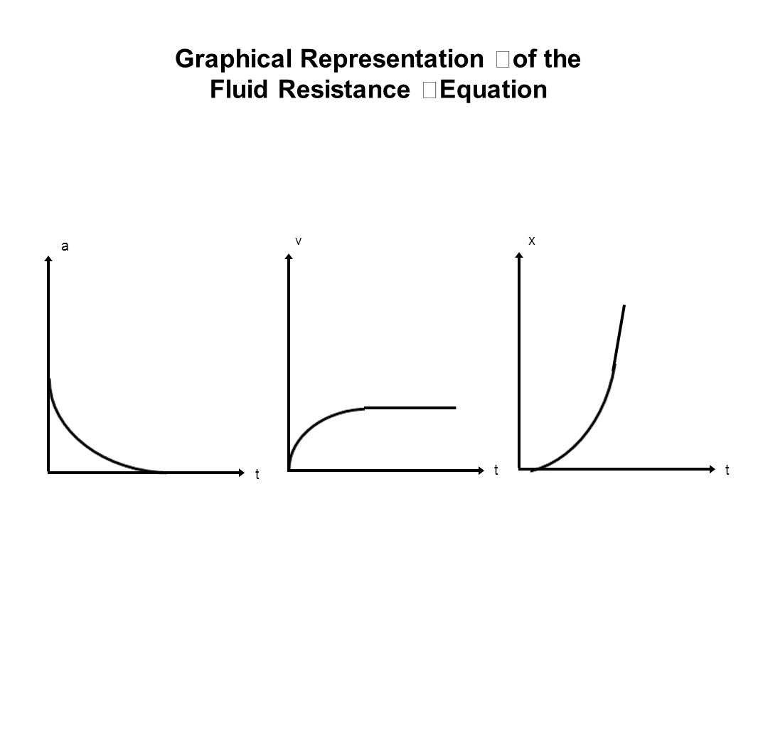 Graphical Representation of the Fluid Resistance Equation
