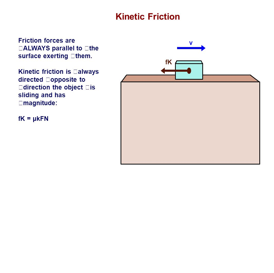 Kinetic Friction Friction forces are ALWAYS parallel to the surface exerting them.