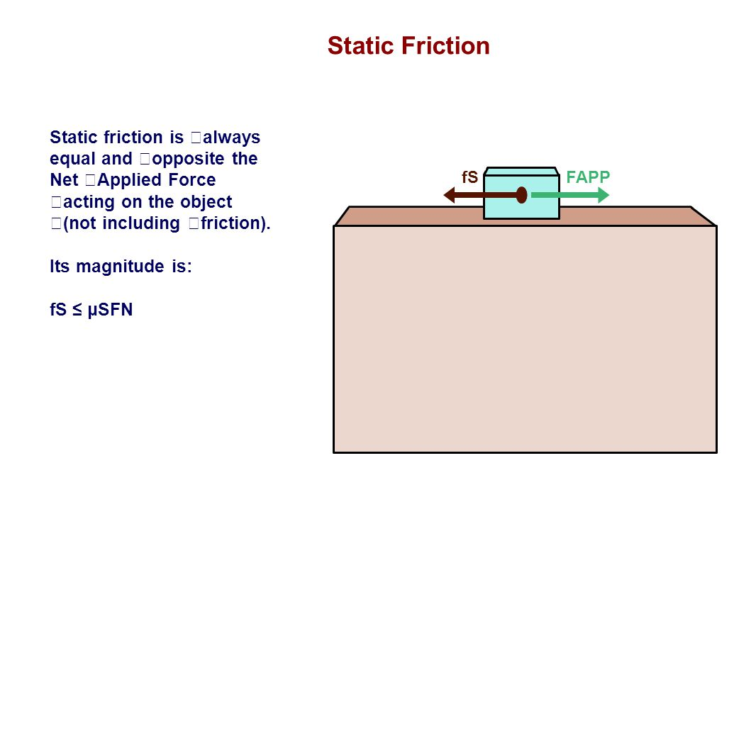 Static Friction Static friction is always equal and opposite the Net Applied Force acting on the object (not including friction).