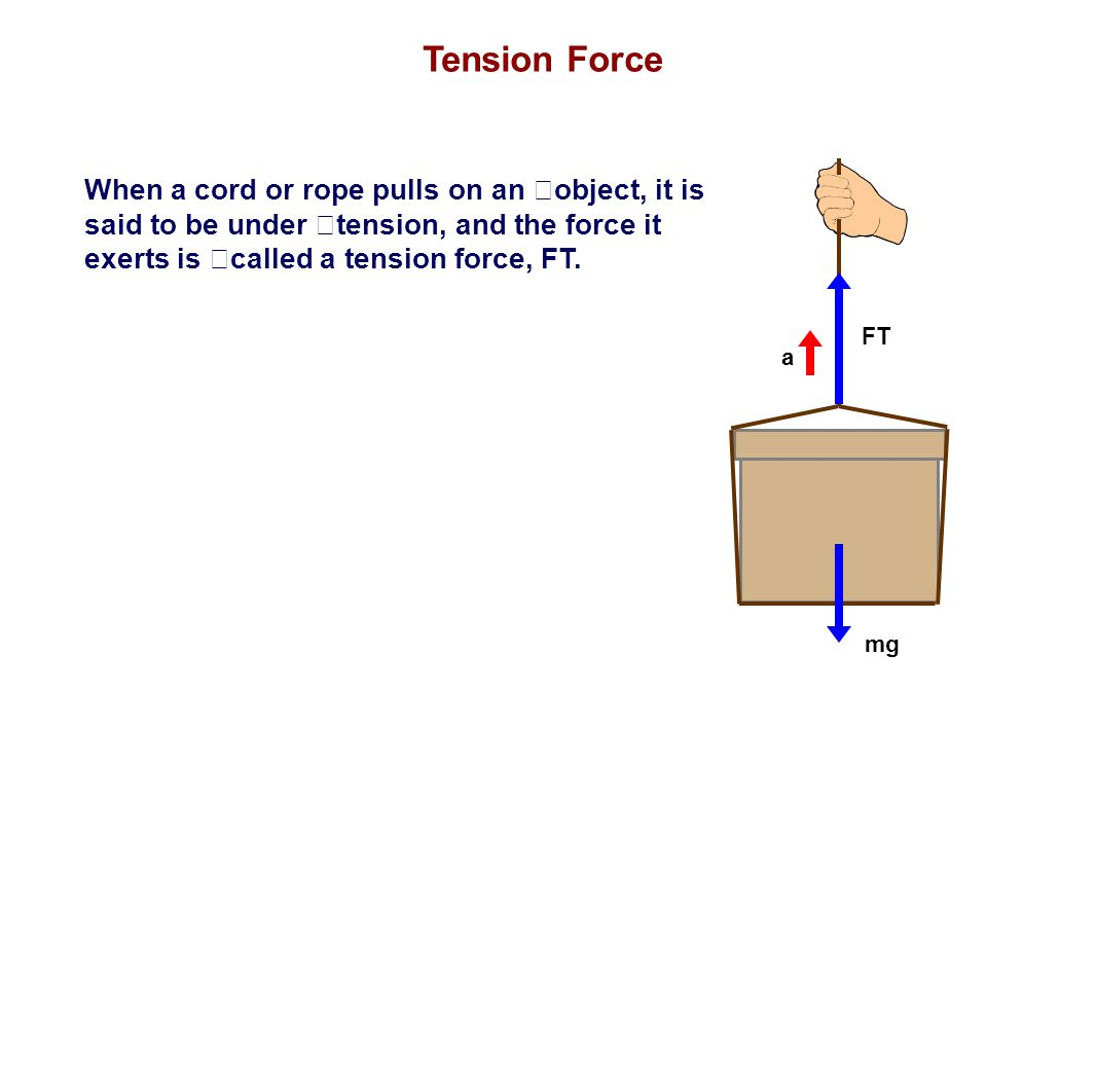 Tension Force FT. mg. a.