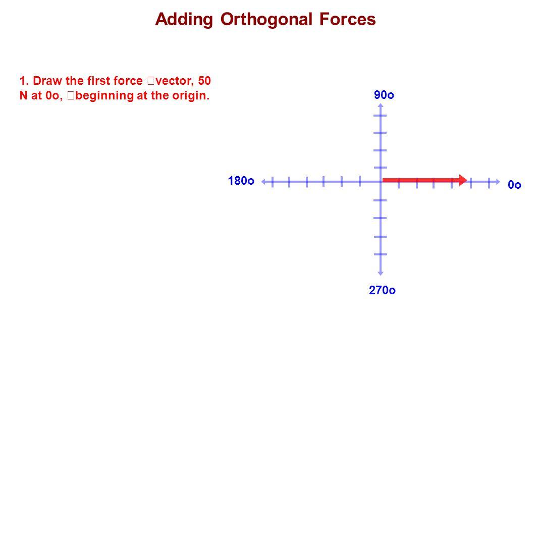 Adding Orthogonal Forces