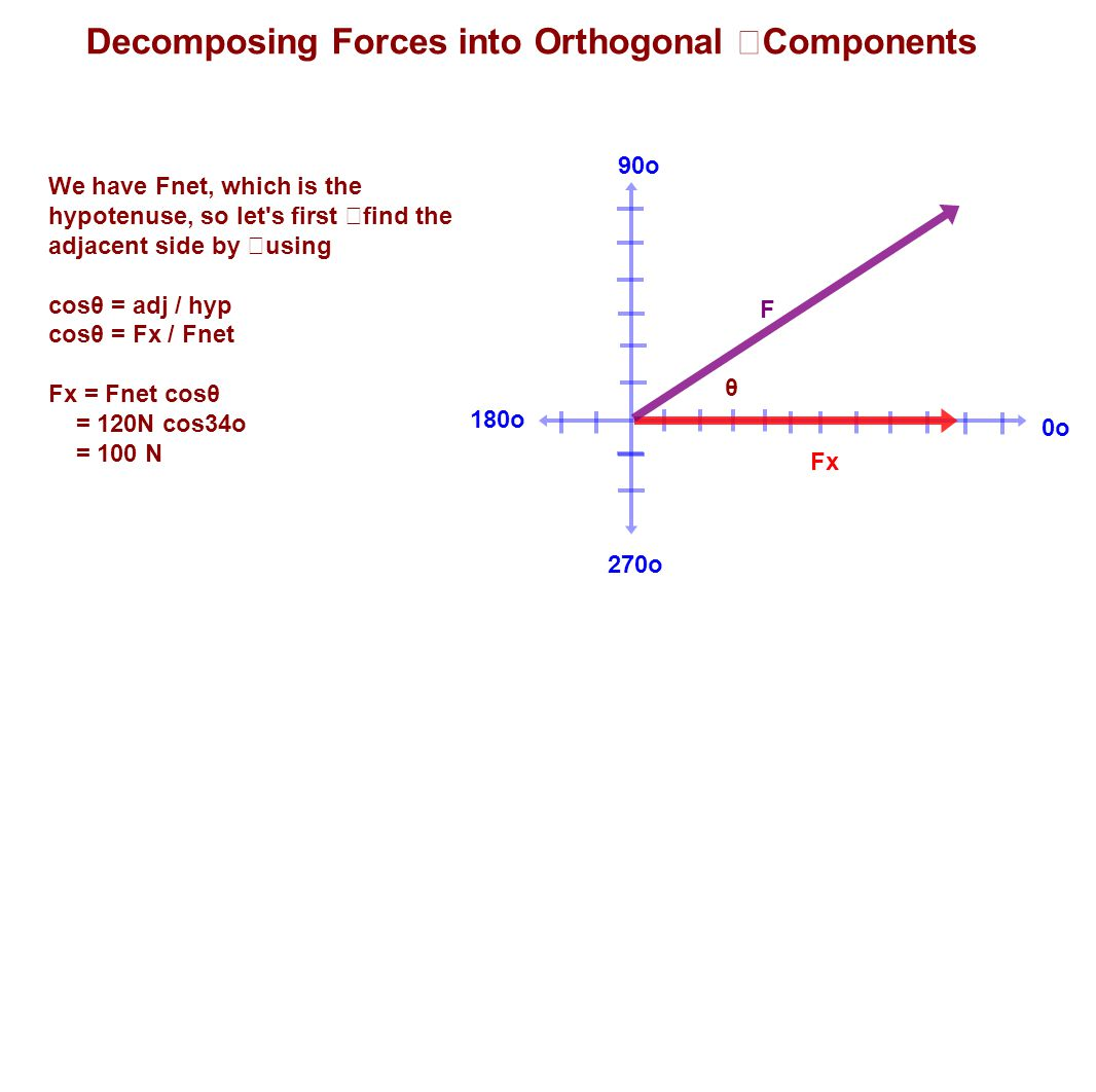 Decomposing Forces into Orthogonal Components
