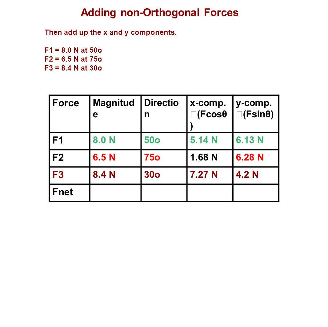Adding non-Orthogonal Forces