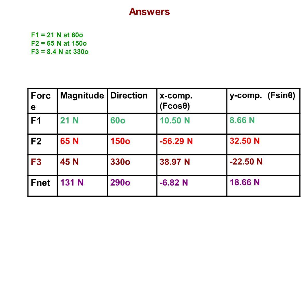 Answers Force F1 F2 F3 Fnet Magnitude Direction 21 N 60o 65 N 150o
