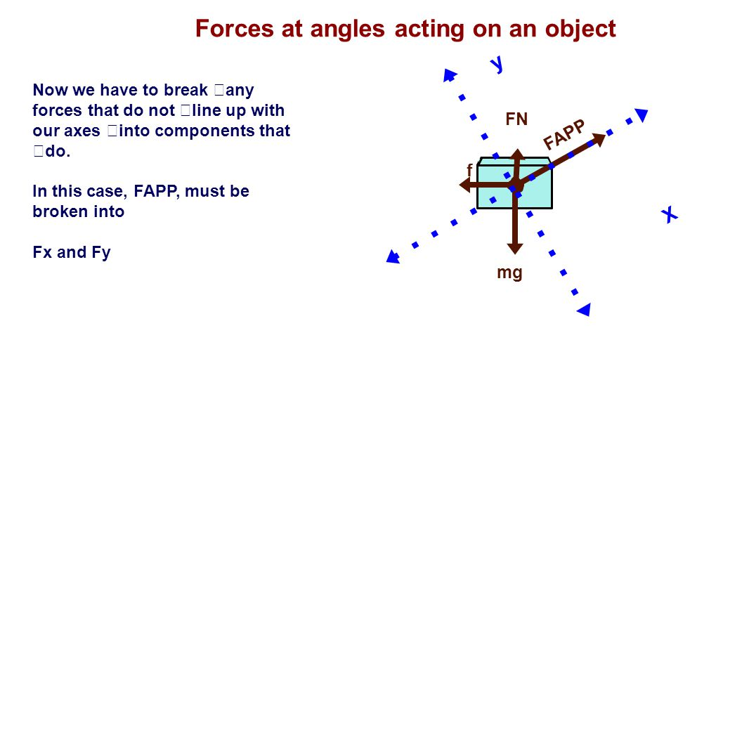 Forces at angles acting on an object