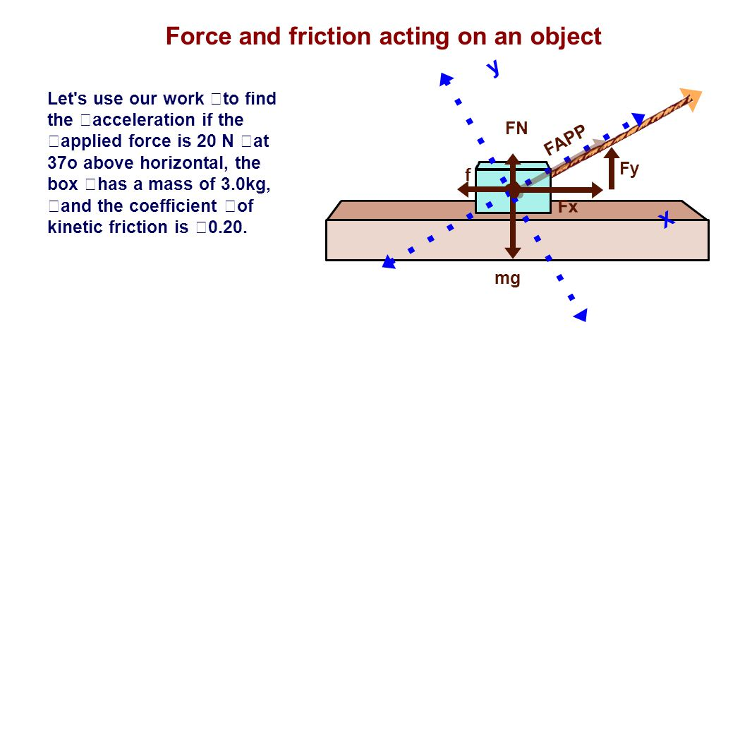 Force and friction acting on an object