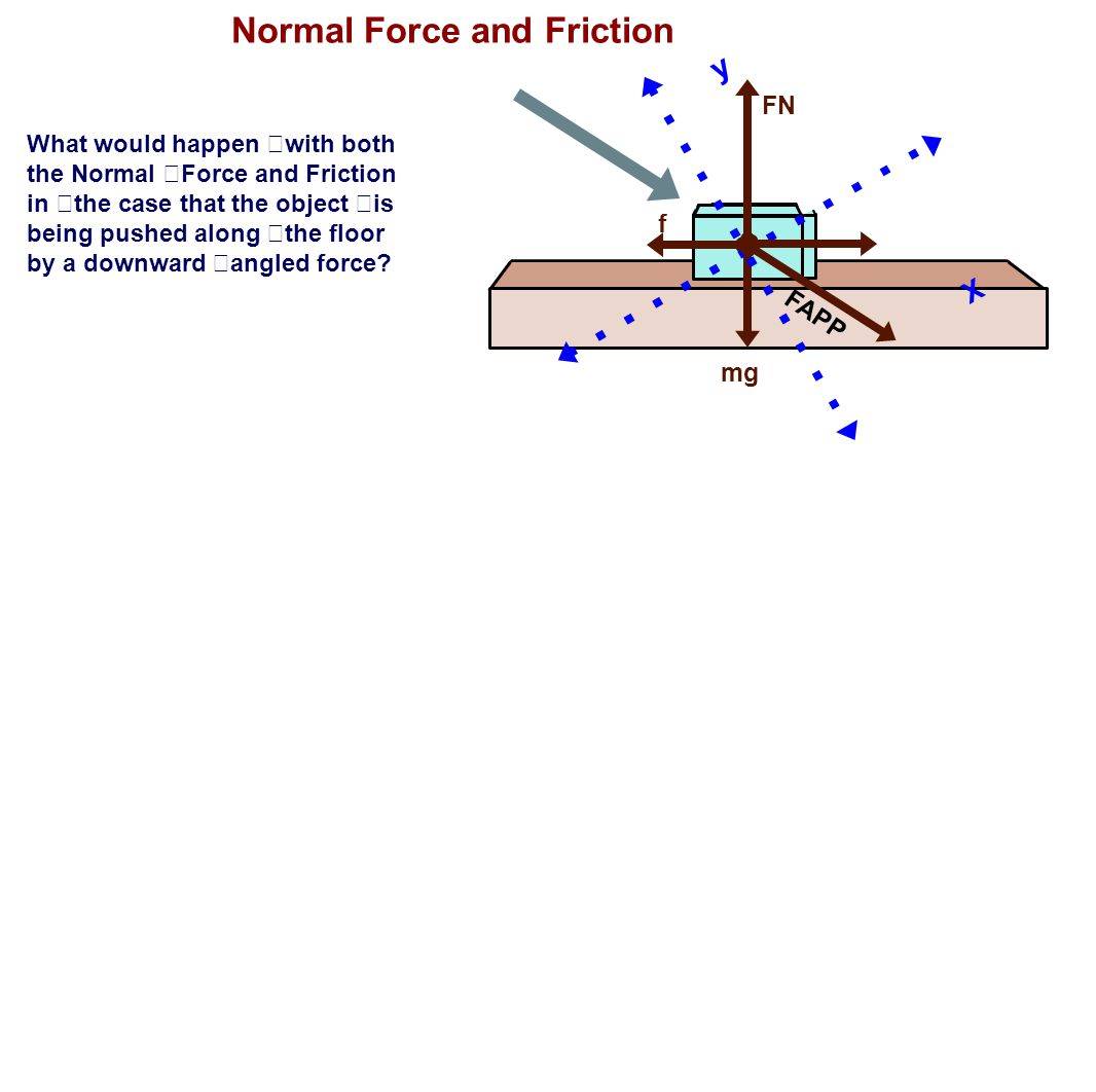 Normal Force and Friction