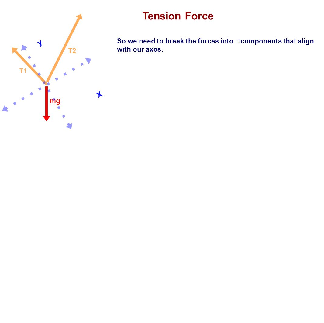 Tension Force y. X. So we need to break the forces into components that align with our axes. T2.