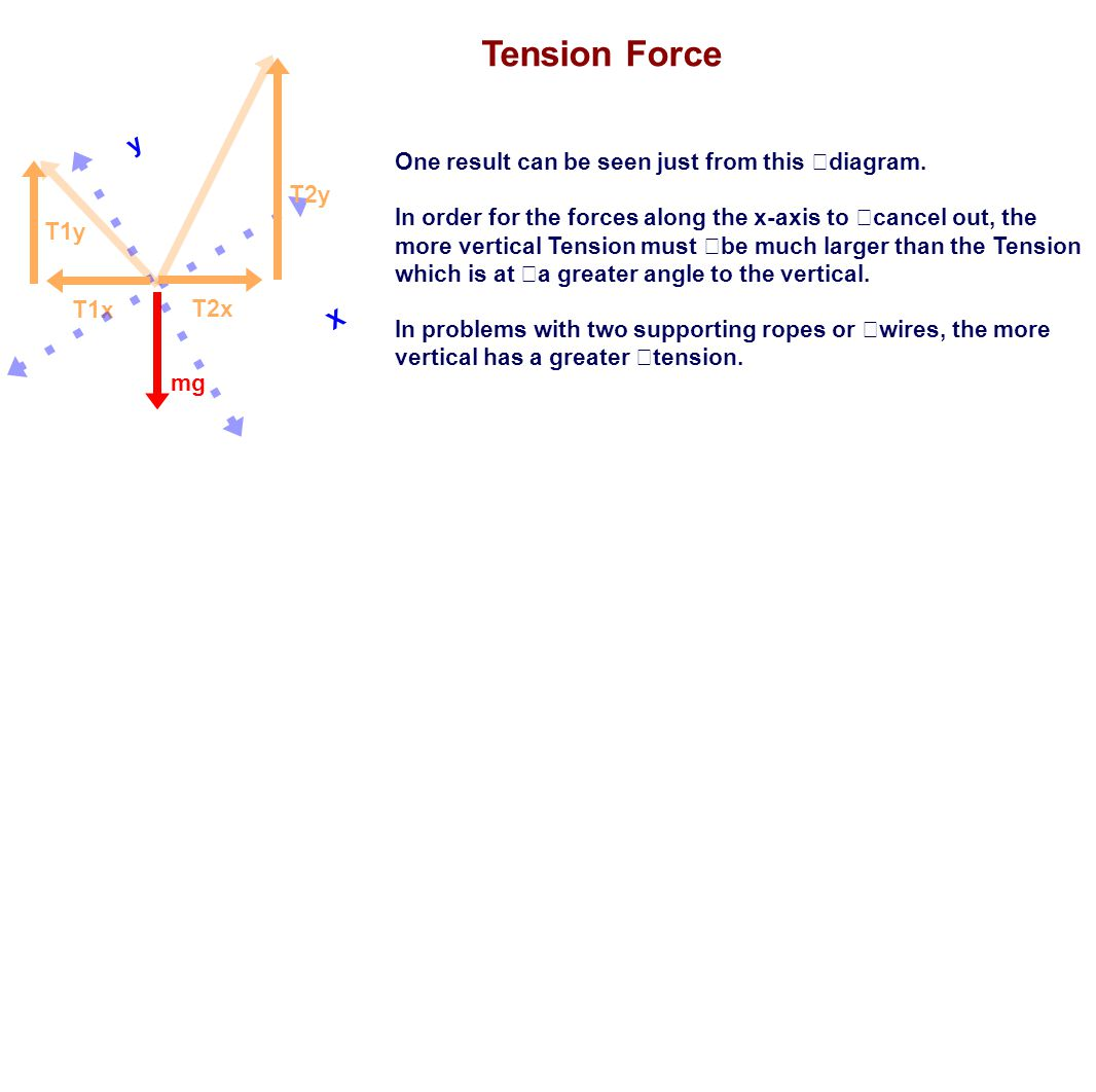 Tension Force y One result can be seen just from this diagram.