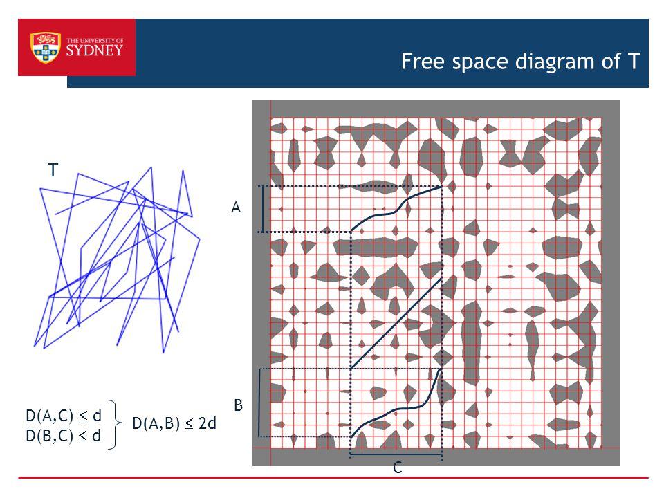 Free space diagram of T T A B D(A,C)  d D(B,C)  d D(A,B)  2d C